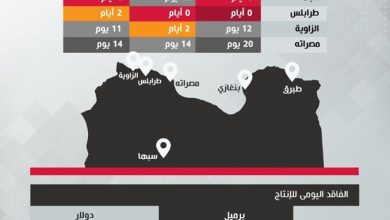 Photo of Libyan oil production drops to 119,867 barrels per day
