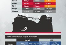Photo of Libyan oil production is down to 92,731 bpd