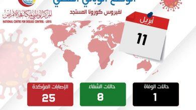 Photo of Coronavirus cases in Libya rise to 25