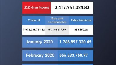 Photo of The National Oil Corporation announces March revenues