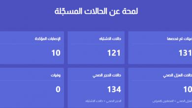 Photo of Coronavirus cases in Libya rise to 10