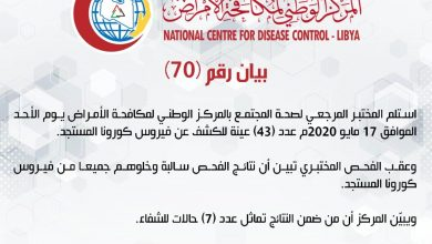 Photo of Latest update of COVID-19 infections in Libya – May 17