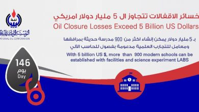 Photo of Losses of oil fields and ports closure exceeded five billion dollars