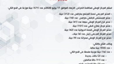 Photo of Latest update of COVID-19 infections in Libya – June 17