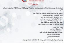 Photo of Latest update of COVID-19 infections in Libya – July 11