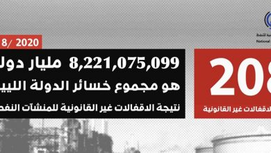 Photo of Losses of oil fields and ports closure exceeded eight billion dollars