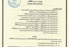 Photo of Two billion dinars allocated to the municipal councils