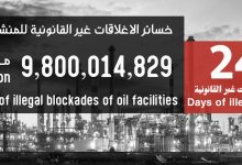 Photo of Losses of oil fields and ports closure reached 9.8 billion dollars
