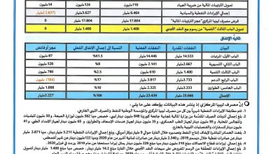 Photo of The Central Bank of Libya releases revenues and expenditure figures from January 1 to August 31, 2020