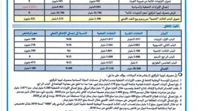 Photo of The Central Bank of Libya releases revenues and expenditure figures from January 1 to December 31, 2020